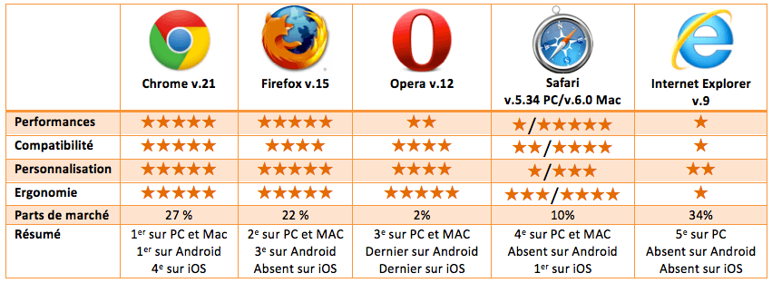 tableauComparatif