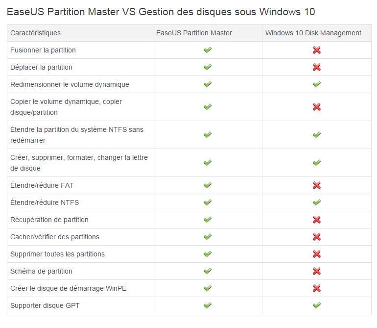 comparaison easeus partition master pto et logiciel intégré à Windows sospc.name