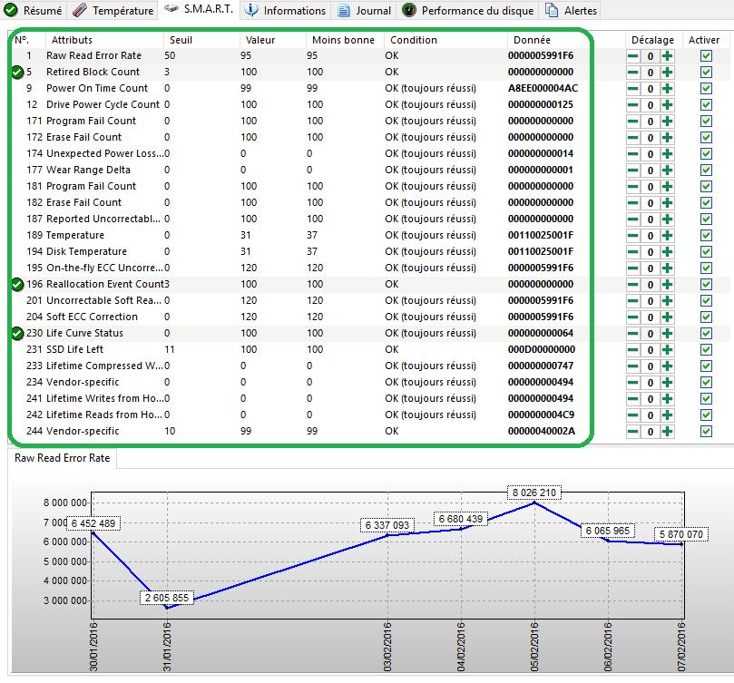 sospc.name hard disk sentinel pro tableau de bord détaillé onglets 3 smart tutoriel
