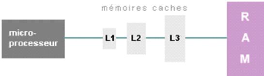 processeur-memoire-cache l1 l2 l3 sospc.name