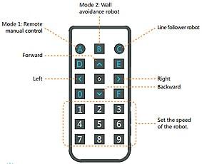 mbot-telecommande-legaragedupc-fr