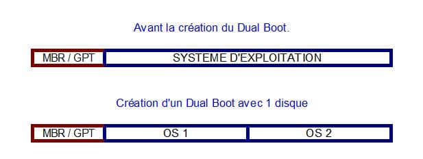 sospc-name-dual-boot-explication-tutoriel-1