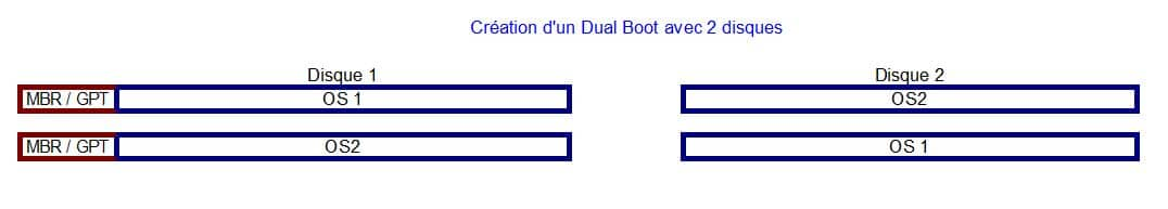 sospc-name-dual-boot-explication-tutoriel-2