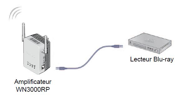 connecter répéteur sur bluray