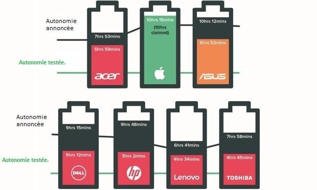 autonomie batterie portable faible