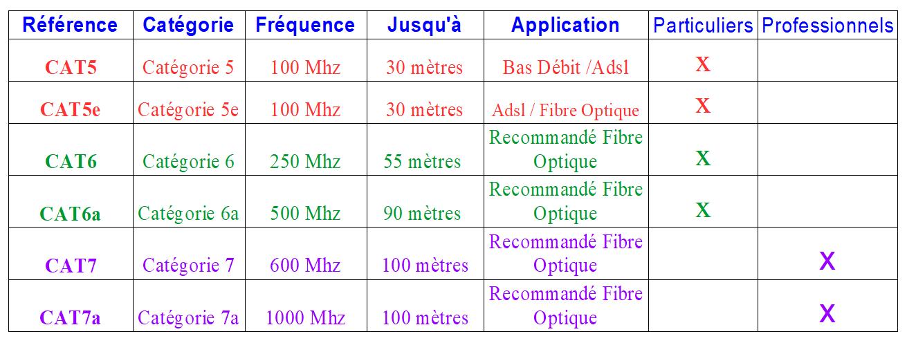 Le câble Ethernet, sospc.name