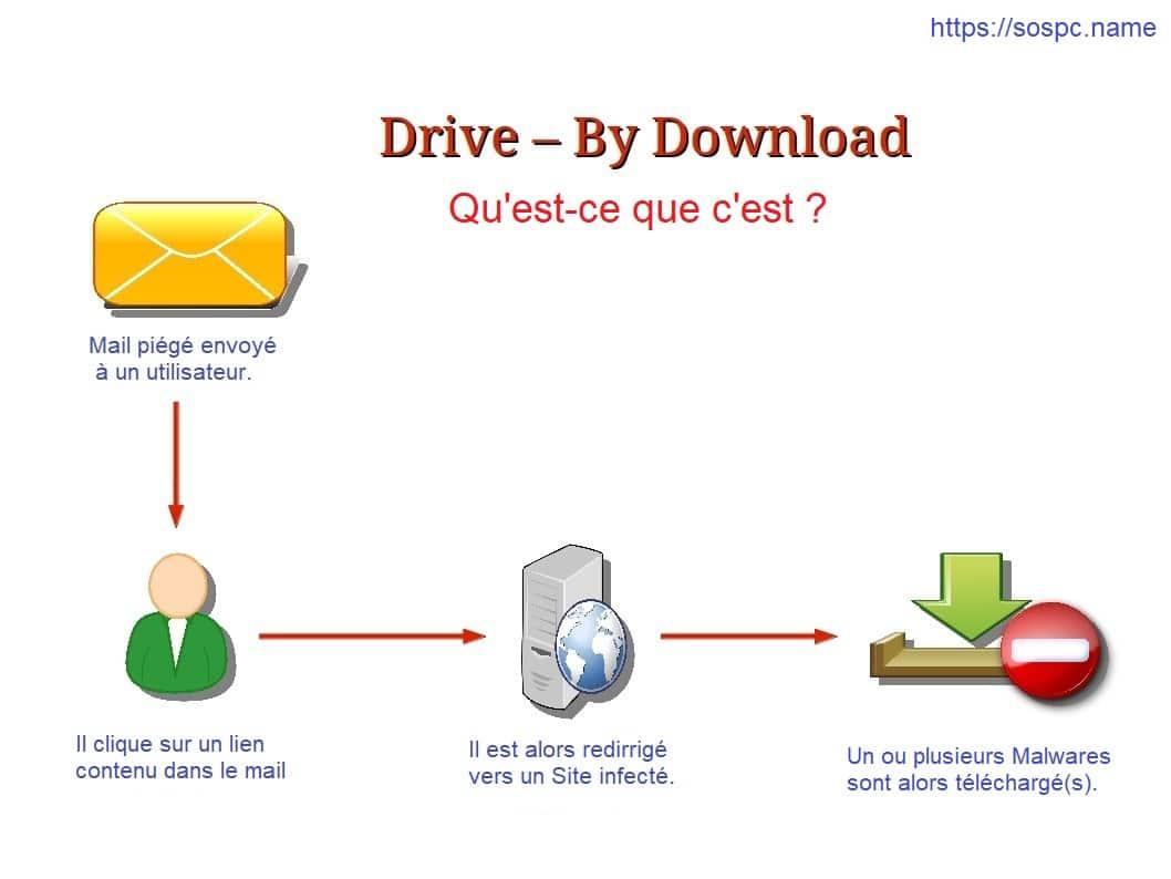 drive by download qu'est ce c'est