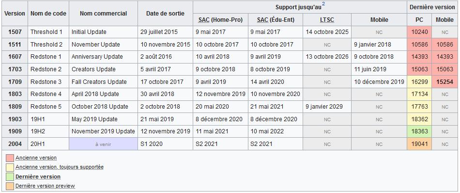 les différentes versions de Windows 10