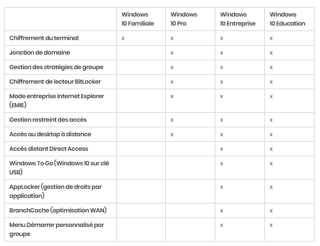 Windows 10 : les différentes versions en détail. https://sospc.name 4