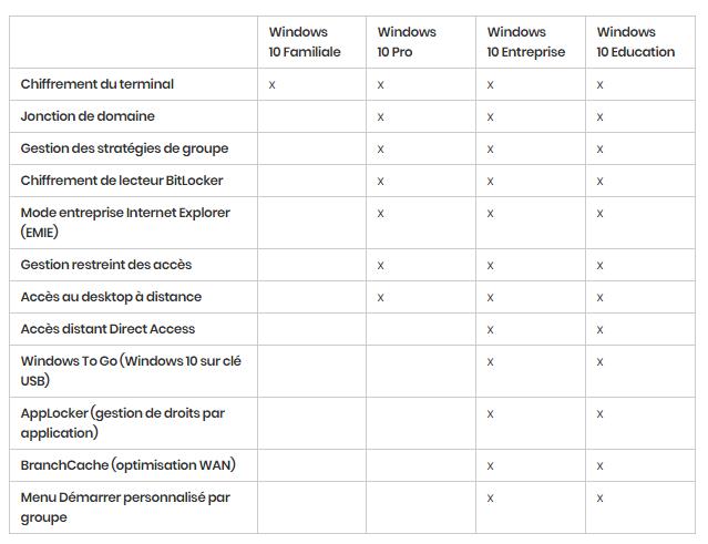 Windows 10 : les différentes versions en détail. https://sospc.name 4