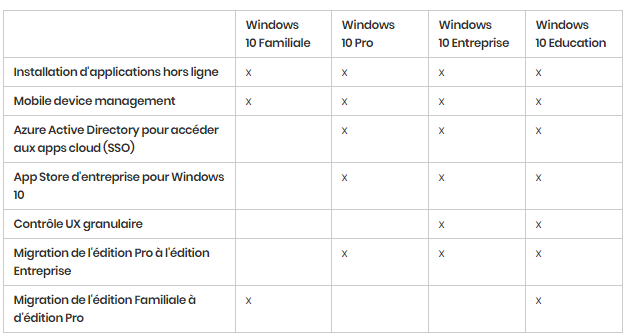 Windows 10 : les différentes versions en détail. https://sospc.name 3
