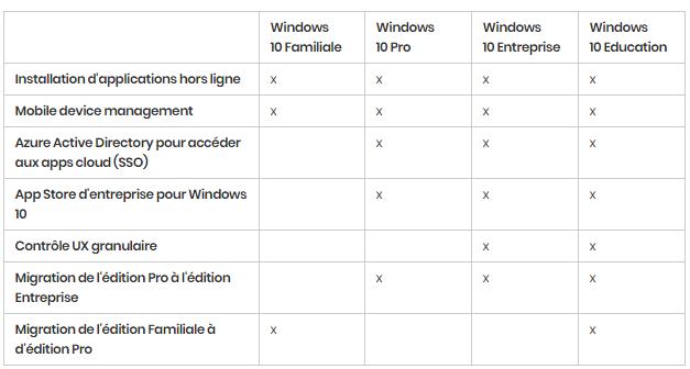 Windows 10 : les différentes versions en détail. https://sospc.name 3