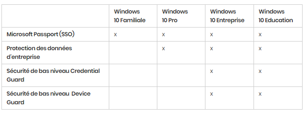 Windows 10 : les différentes versions en détail. https://sospc.name 2