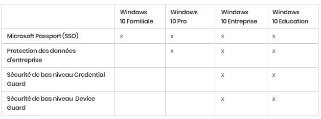 Windows 10 : les différentes versions en détail. https://sospc.name 2