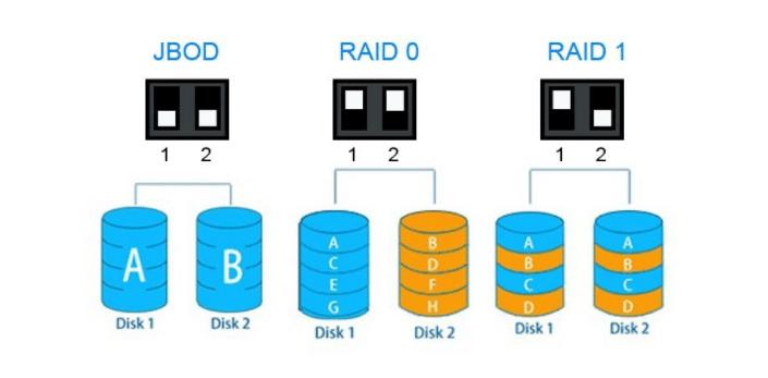 JBOD RAID 0 RAID 1
