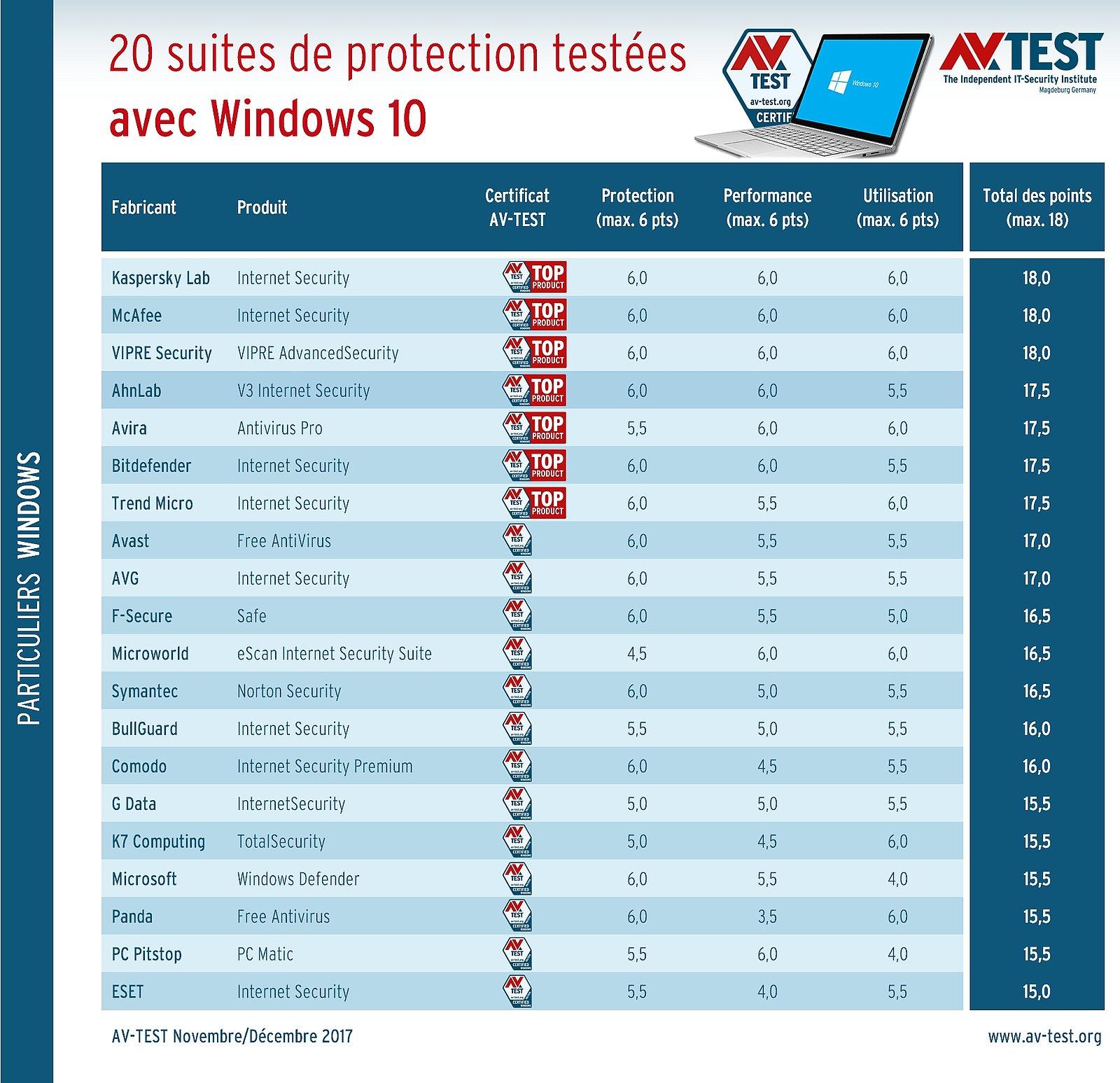 Les meilleures Suites de protection pour Windows 10 selon Av-Test.