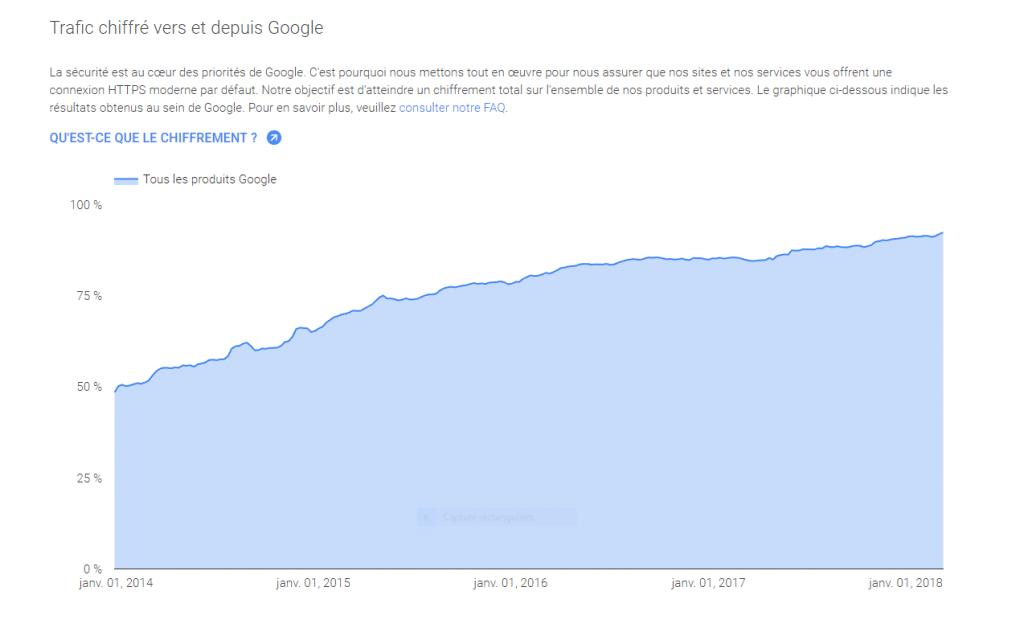 trafic https en France en 2018