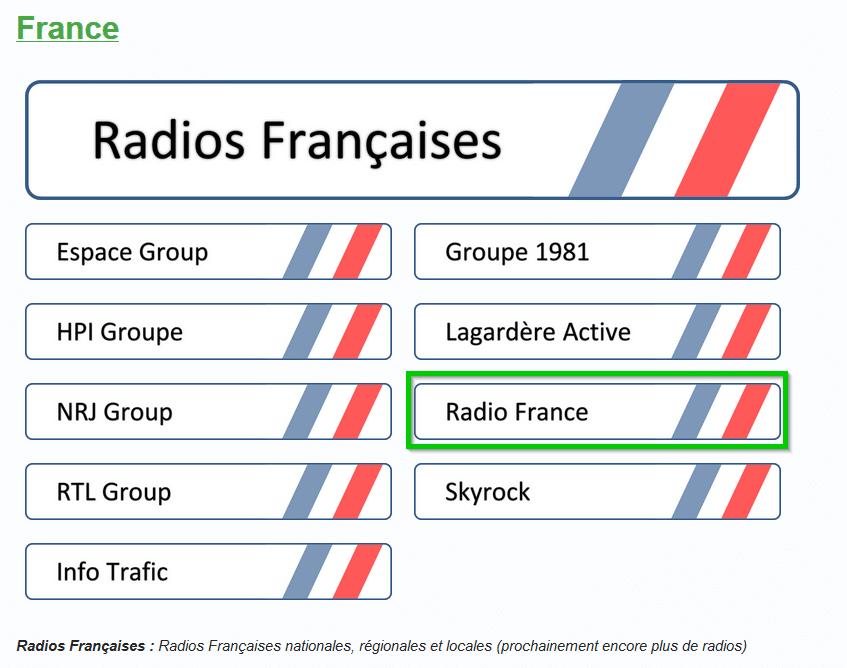 Mieux connaitre VLC, Écouter des radios sospc.name. Tutoriel pas à pas.