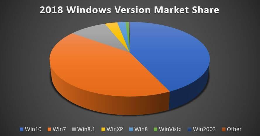 Windows 7 fait-il de la résistance, oui ou non ?! [Sondage]