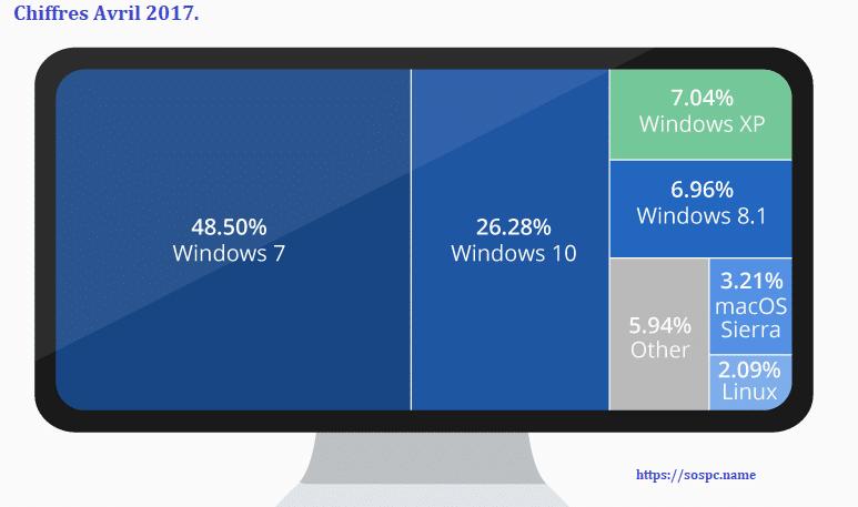 Windows 7 fait-il de la résistance ? [Sondage]