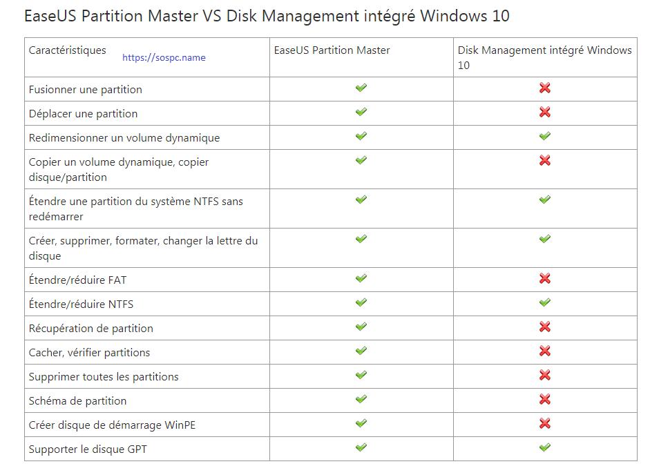 EaseUS Partition Master Pro 13 différences avec l'outil Windows intégré