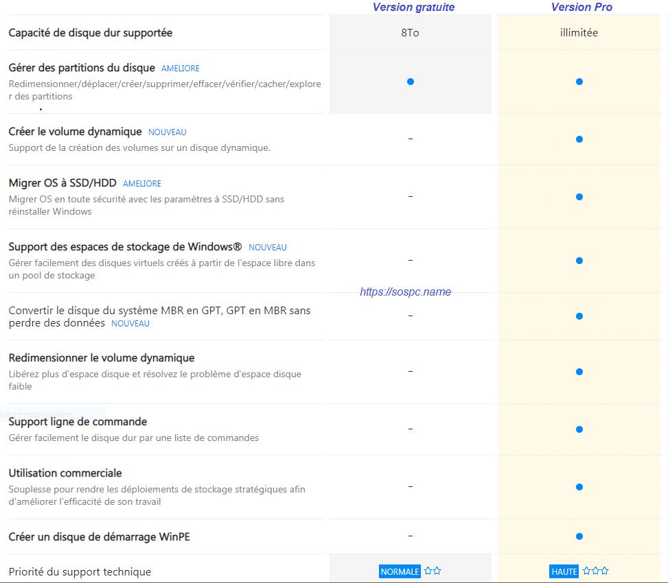 EaseUS Partition Master Pro 13 différences entre version gratuite et pro payante