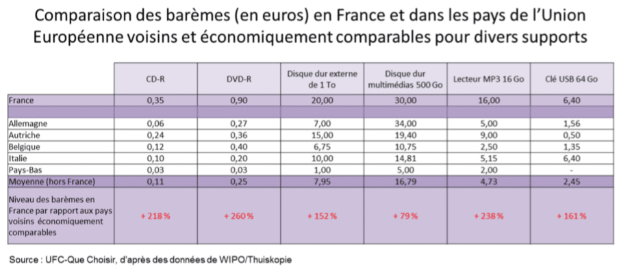 La taxe SORECOP, fléau de la compétitivité