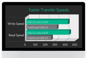 norme UASP USB 3