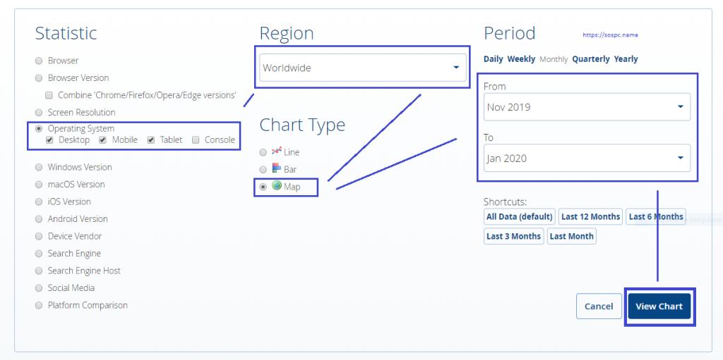 Statcounter, le site pour consulter des statistiques sur les OS, Navigateurs ou les Réseaux Sociaux
