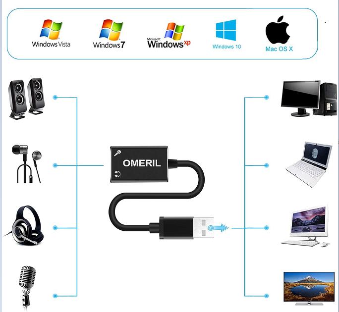 Un adaptateur USB avec une sortie son stéréo + une entrée micro en test